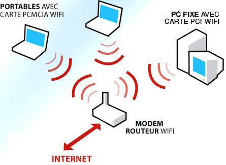 MODEM ROUTER WIFI,